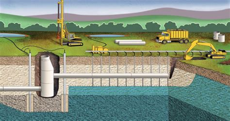 Home Design Basics by Dewatering Methods For Excavations At Construction Sites