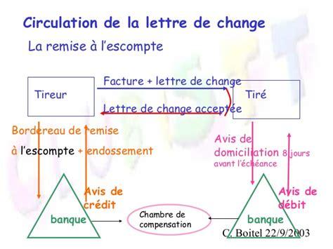 Pr Sentation Lettre De Change Les Effets De Commerce