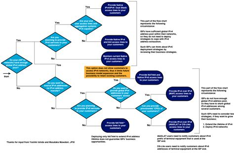 flowchart decision flowchart decision 28 images c adventure 07