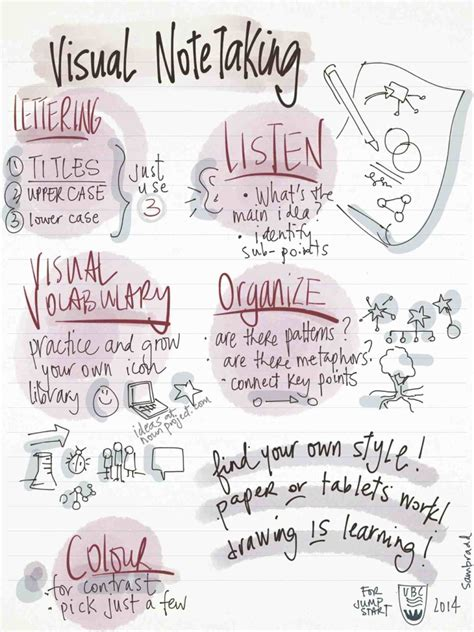taking notes 5 college success tips jerzs literacy weblog free download for visual note taking in class sam bradd