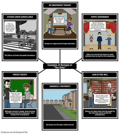 themes and exles in the giver the giver teacher guide and lesson plans from storyboard that
