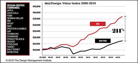 design management institute s design value index 2015 dmi design value index results and commentary