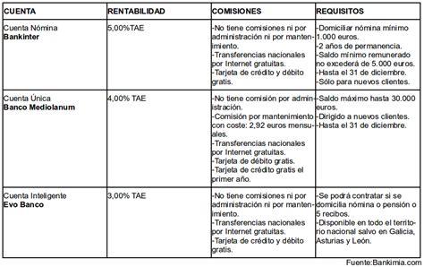 nomina banco regalo mejores cuentas n 243 mina de octubre 2012 finanzas