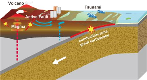 earthquake explanation aist institute of earthquake and volcano geology