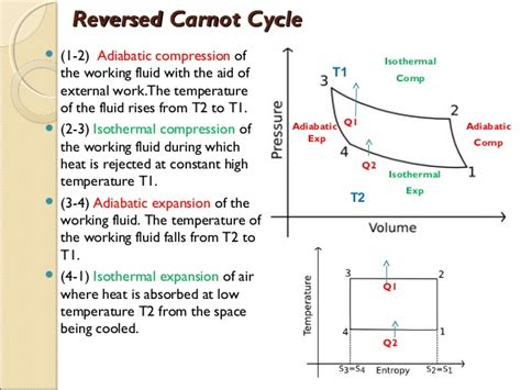 carnot cycle ts diagram reversed carnot cycle