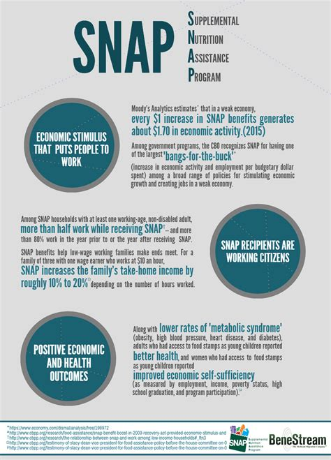supplemental nutrition assistance program three known facts about snap supplemental