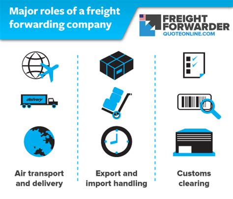 air freight forwarding company  role   import