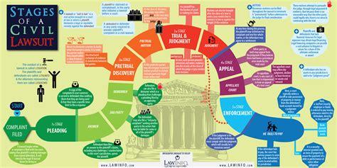 Civil Suit Search Civil Lawsuit Images