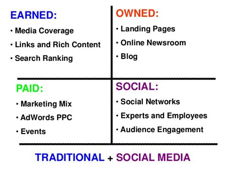 Rutgers Mini Mba Social Media Review by Maximizing Press Release Performance Combined