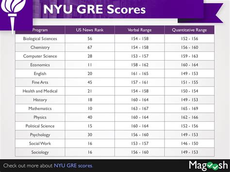 gre to gmat conversion table gmat gmat to gre conversion