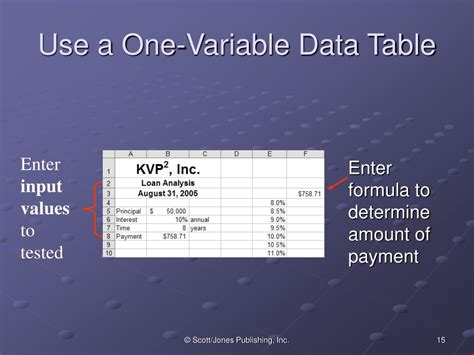 One Variable Data Table by Ppt Chapter 22 Using Data Analysis Tools Of Data Tables