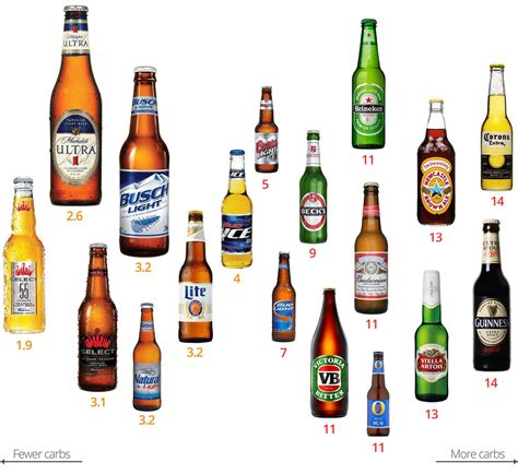 alcoholic drinks brands diabetes what you need to