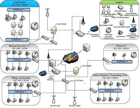 logical network diagrams projekt sieci lan wan koszalin oferta nr 65520
