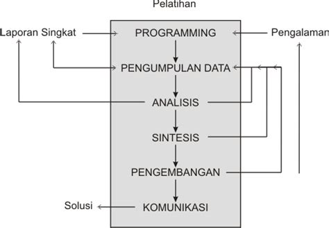 proses desain database diagram proses desain menurut archer design and design education