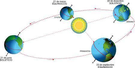 imagenes solsticio invierno solsticio de verano elblogverde com