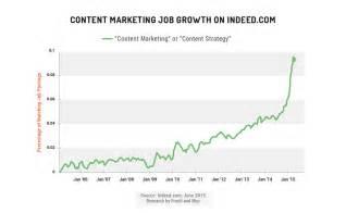 Mba Marketing Career Growth by The Inbound Marketing Economy Moz