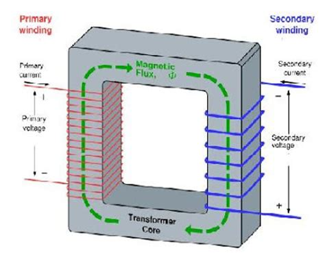 ac induction generator theory ac induction generator theory 28 images electric drives ac motors description and