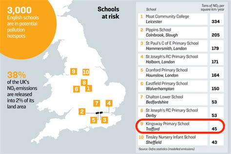 Top Mba Schoolin Uk by Trafford Primary School In Top 10 Most Polluted Schools In