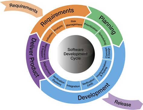 Software Search Software Design Process From Traditional Software Development Process To Scrum