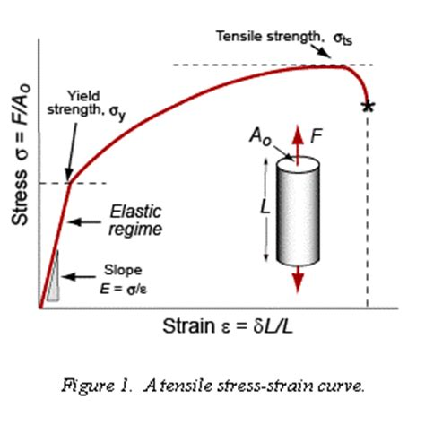 yield design definition granta s ces edupack teaching resources for materials and