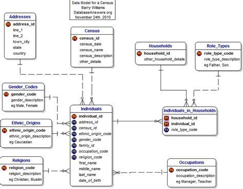 data model diagram database model diagram database diagram best free