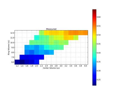 a graph python set matplotlib colorbar size to match graph
