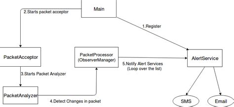 design multithreaded application java observer design pattern in java multithreaded application