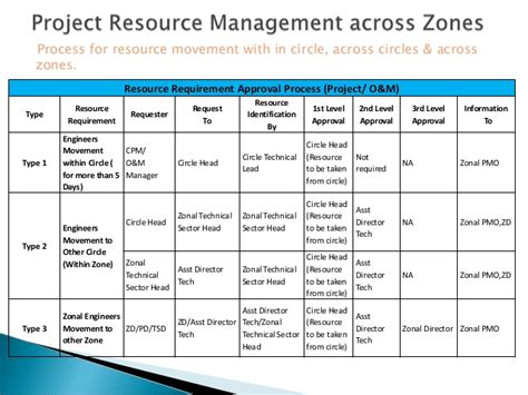 Project Management Office Pmcs Pmo Resource Management Template