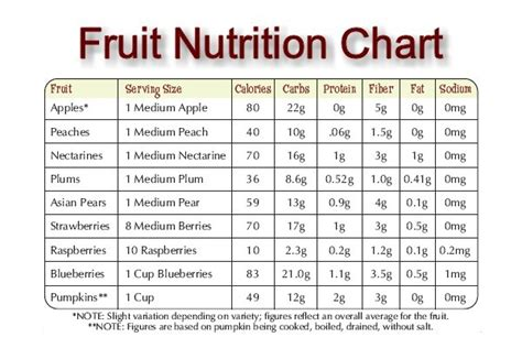 fruit nutrition facts fruit facts nutrition is strawberry a fruit