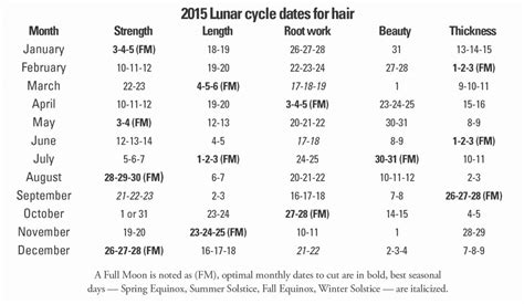 best days to cut hair for growth best day in march2015 to cut hair for growth best
