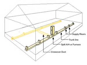 home air manufactured home air ducts