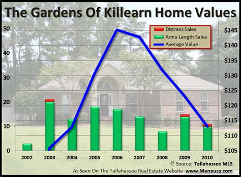 96 home sales in the gardens of killearn