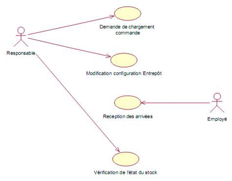 exercice corrigé uml diagramme de cas d utilisation exercice corrig 233 uml gestion stock gestion entrop 244 t