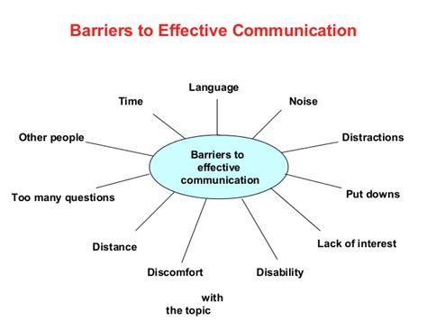 You To Do What Barriers Barriers To Effective Communication A Clear Diagram Which I Found I Could Easily Remember