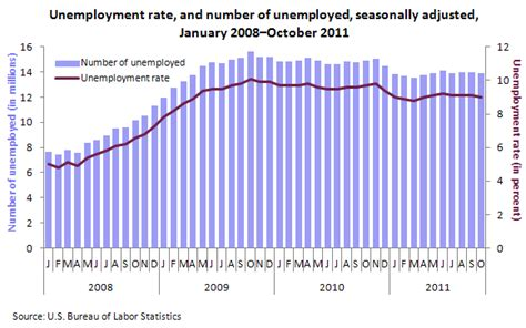 unemployment phone unemployment weekly claim september 2015