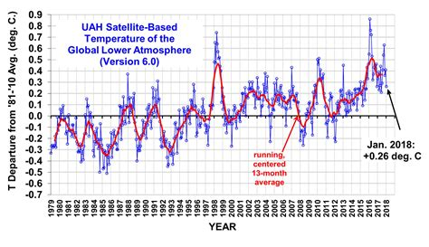 has the widest swings in temperature global temperatures drop back to pre el nino levels