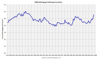 Mba Mortgage Rss Feeds by Calculated Risk Mba Mortgage Delinquency Graph