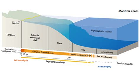 Continental Shelf by Continental Shelf Diagram For
