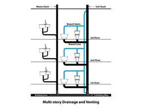 the basics of your condo plumbing explained