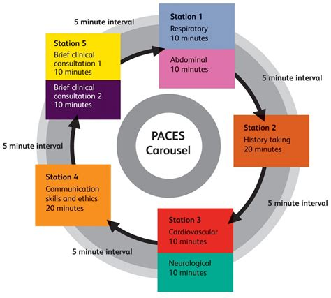 the paces paces examination format mrcpuk