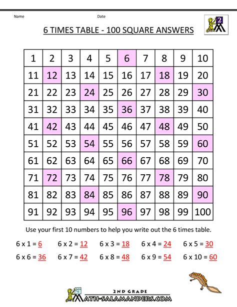 6 Times Tables by 6 Times Table
