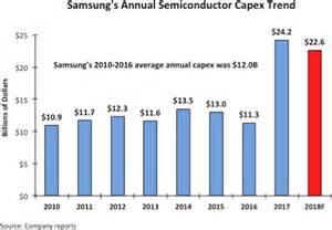 samsung spends  billion  capex