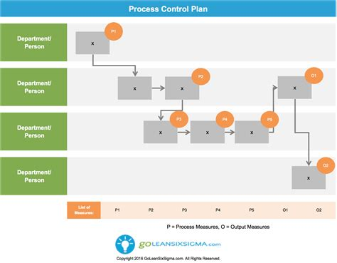 six sigma flow chart template six sigma flow chart template images template design ideas