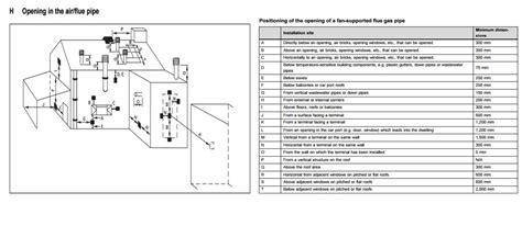 Plumbing Regs - external gas boiler external gas combi boiler a