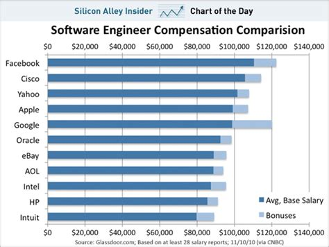 Mba Vs Engineering Salary by Chart Of The Day Paying The Most In Tech
