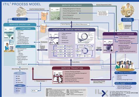 itil model diagram itil v3 service lifecycle diagram itil service management