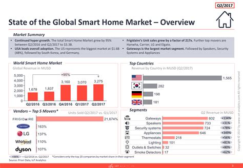 2017 smart home new report shows the global smart home market is currently
