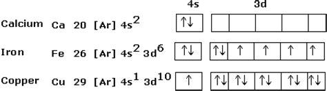 orbital diagram for copper modal title