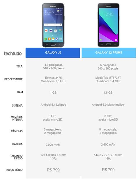 themes j2 prime galaxy j2 prime know the differences and prices stechnews