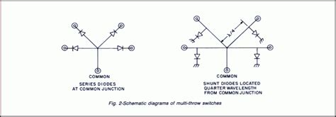 pin diode bandwidth microwave switch switches rf switch application notes